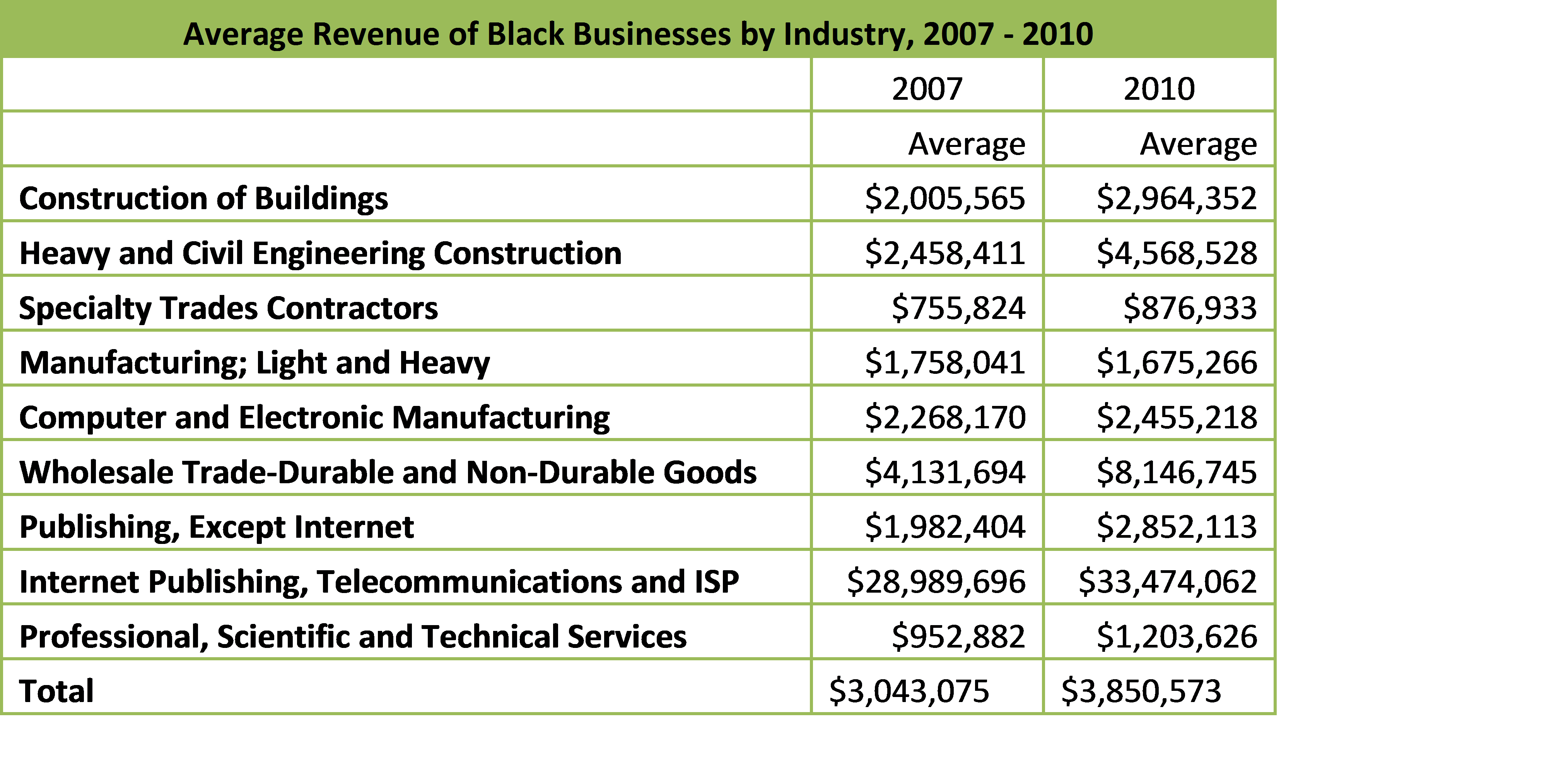 www.euquant.c – Black Business Performance, 2007 – 2010